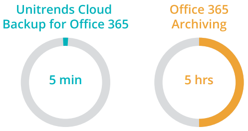 Unitrends Cloud Backup for Office 365 Time Circle